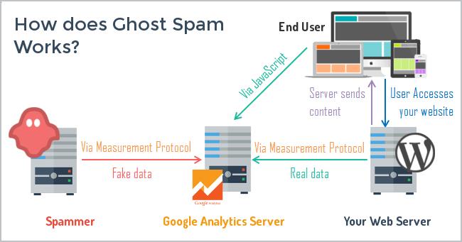 نحوه متوقف کردن اسپمر ghost در گوگل آنالیتیکس