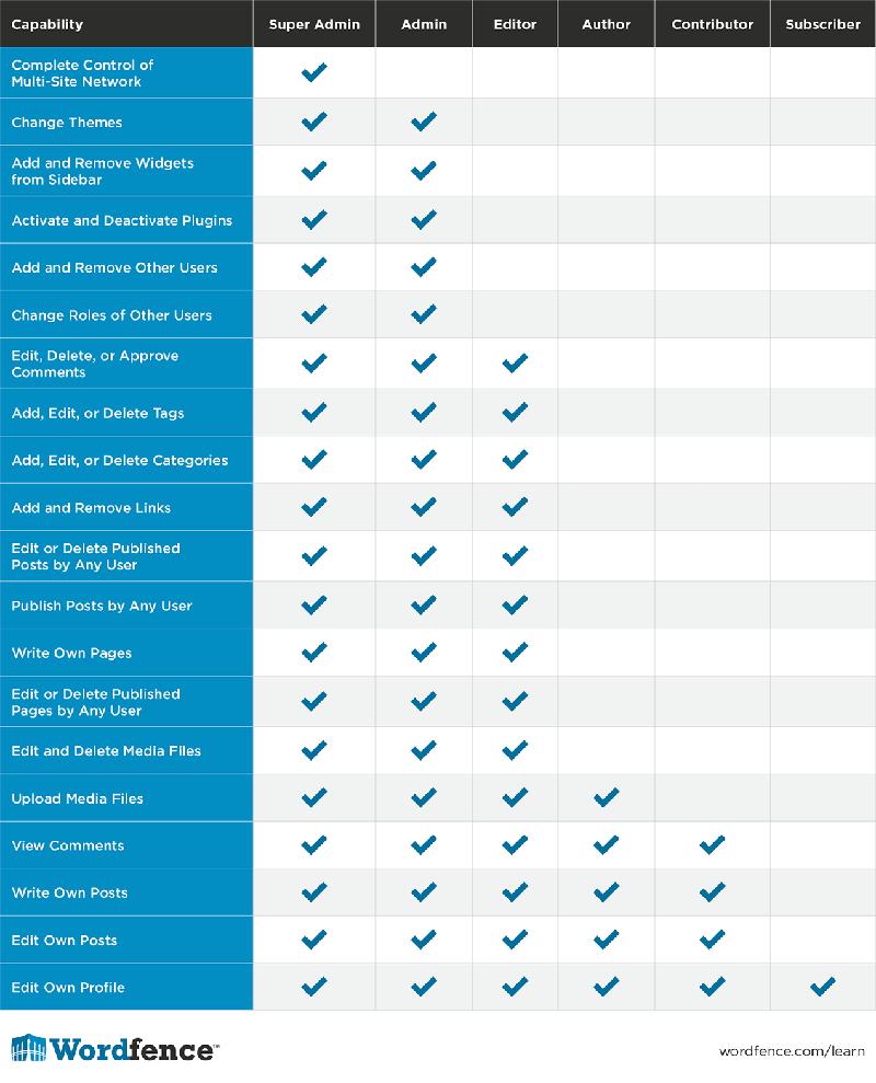 جدول نقش کاربران وردپرس