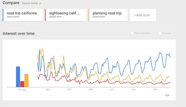 کلیدواژه کانونی در گوگل ترندز